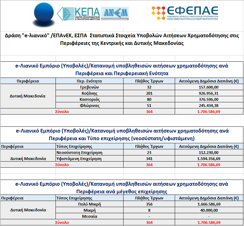 e-λιανικό |2.561 αιτήσεις χρηματοδότησης από τις επιχειρήσεις της Κεντρικής και Δυτικής Μακεδονίας
