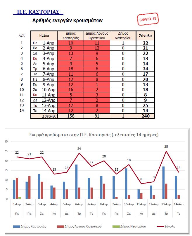 1380 τα ενεργά κρούσματα στην Περιφέρεια Δυτικής Μακεδονίας από 1/4 έως 14/4/2021