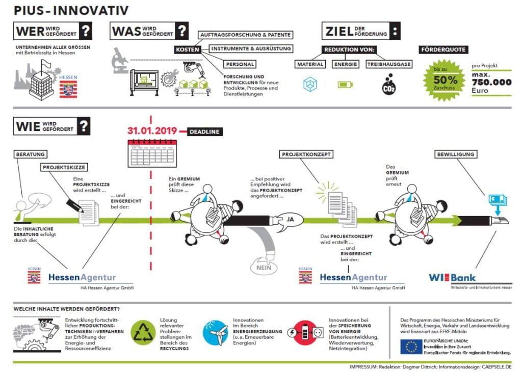 Προγράμματα υποστήριξης της εξοικονόμησης πόρων και της αναβάθμισης της ενεργειακής απόδοσης στις Μικρομεσαίες Επιχειρήσεις