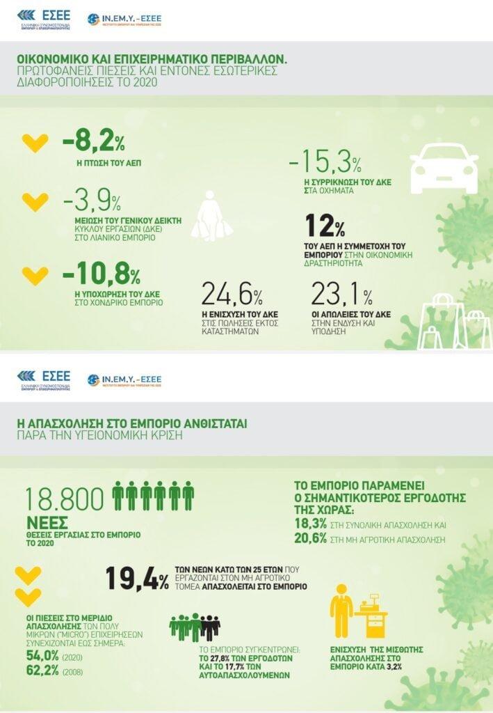 Ετήσια Έκθεση Ελληνικού Εμπορίου 2020